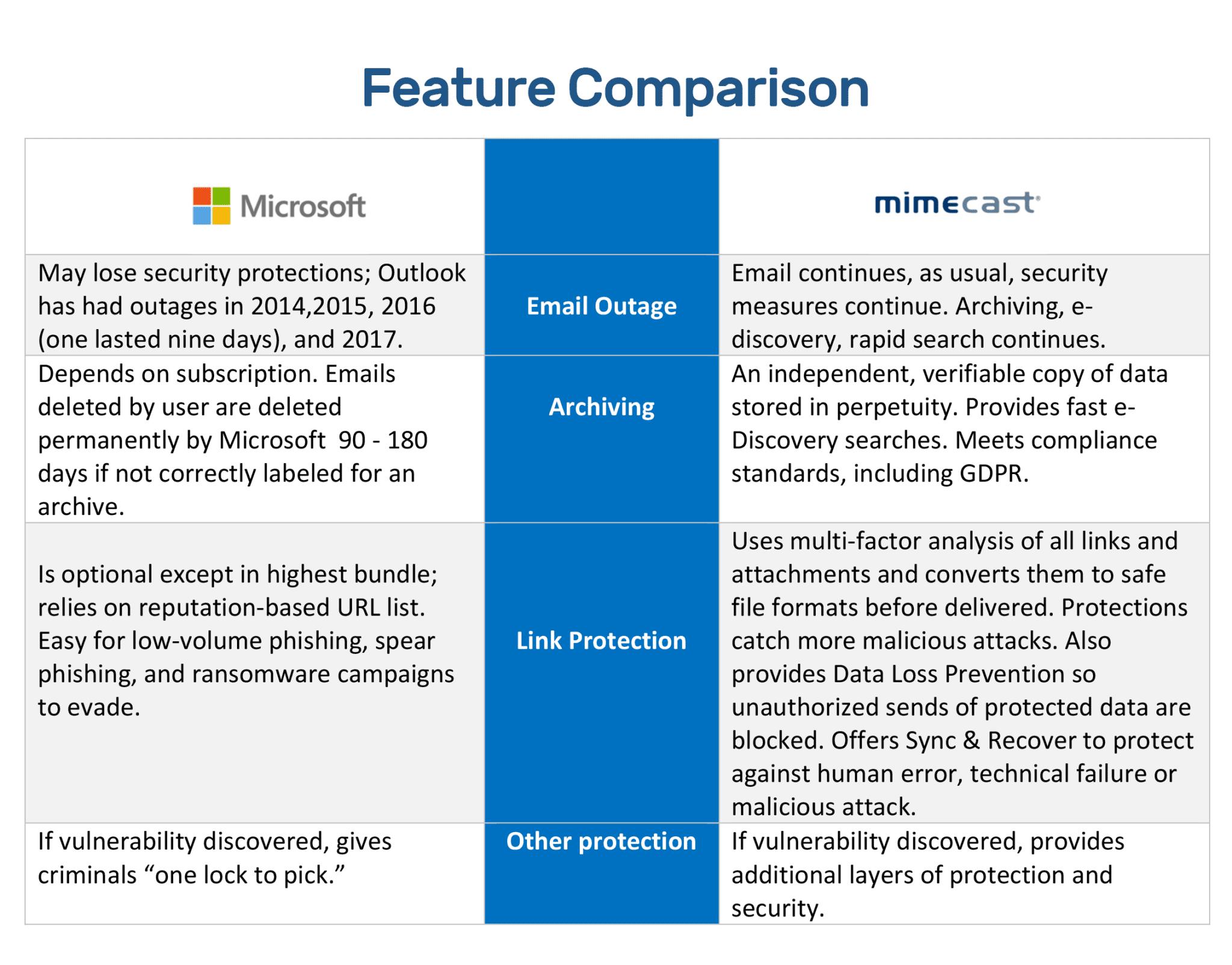 M365 versus Mimecast, ImageQuest